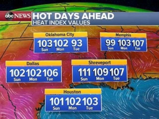 The heat index will remain in triple digits for the first part of the week in several southern states.