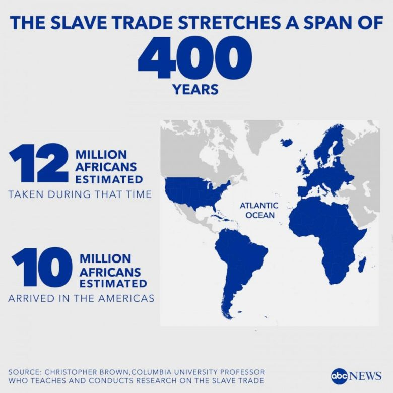 PHOTO: 10 million Africans are estimated to have been taken to the U.S. during the 400 years the slave trade was active.