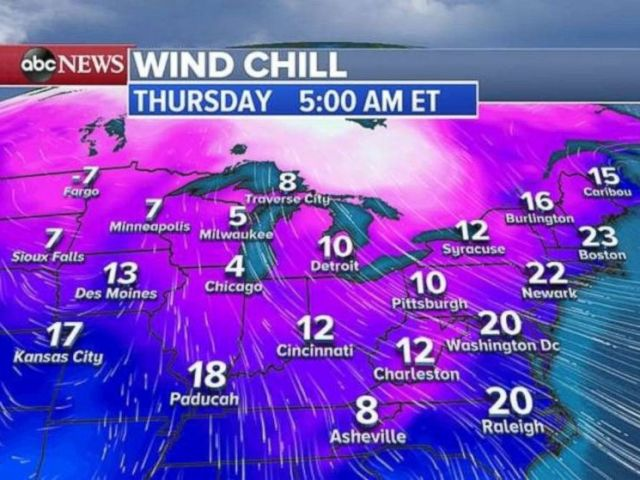 Wind chills on Thursday will be in the single digits in the upper Midwest.
