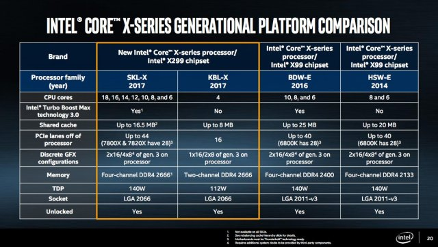 Intel+X+Series+platform+comparison - Intel Core i9 Extreme along with Code War: New era of Processors