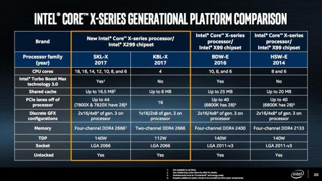 Intel+X+Series+platform+comparison - Intel Core i9 Extreme along with Code War: New era of Processors