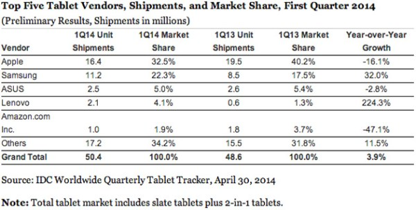 Tablet demand hits a wall as many are happy with the ...