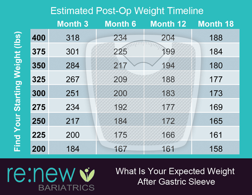 Expected Weight Loss - Gastric Sleeve Surgery Forums ...