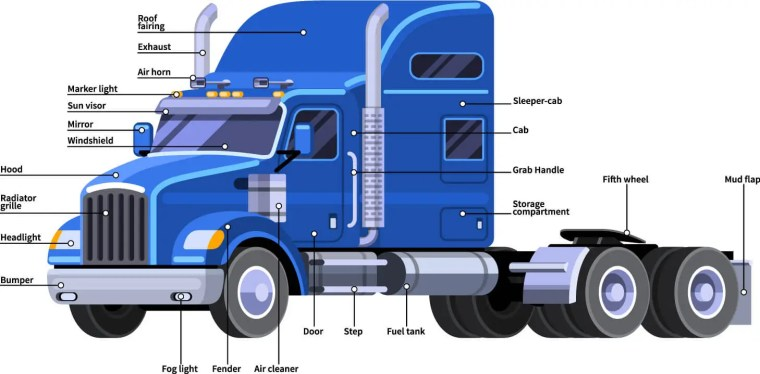 tractor truck parts definitions - 美国卡车司机驾照考试攻略 年薪8万你也可以做