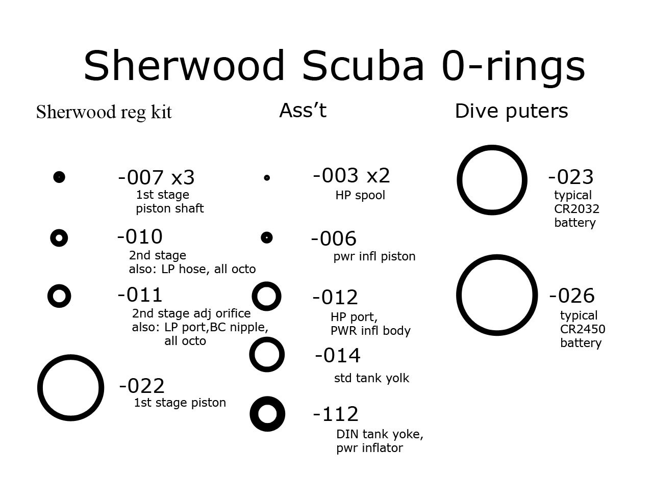 Sherwood Scuba 66pc O Ring Kit Incl Dive Computer Seals