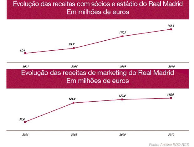 Grafico Real Madrid (Foto: Divulgação / BDO RCS)