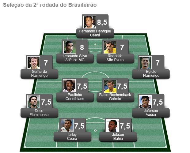 campinho seleção da 2ª rodada seleção do brasileirão (Foto: Editoria de Arte/Globoesporte.com)