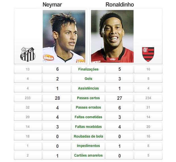 info comparativo neymar ronaldinho gaúcho (Foto: ArteEsporte)