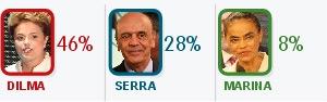 Dilma tem 46% e Serra, 28%, aponta Sensus (Editoria de Arte/G1)