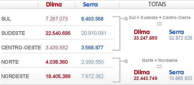 Mesmo sem Norte e Nordeste, Dilma fica à frente de Serra