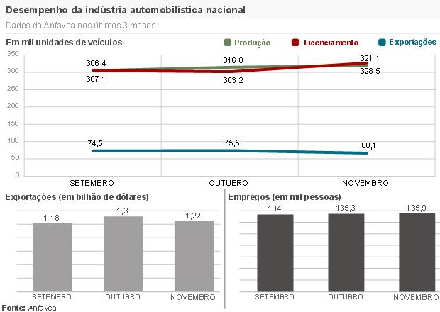 Desempenho da indústria automobilística brasileira