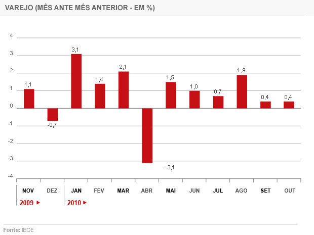 Evolução das vendas do varejo nos últimos 12 meses (Foto: Editoria de Arte/G1)