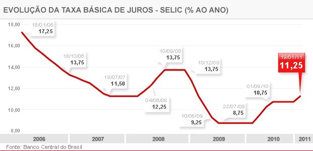 Gráfico mostra a variação da taxa Selic (Foto: Editoria de Arte/G1)
