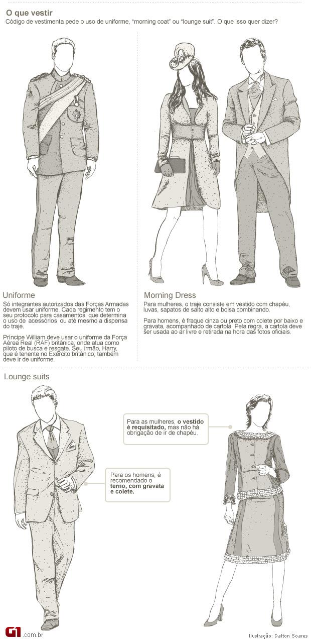 Protocolo de roupas (Foto: Arte/G1)