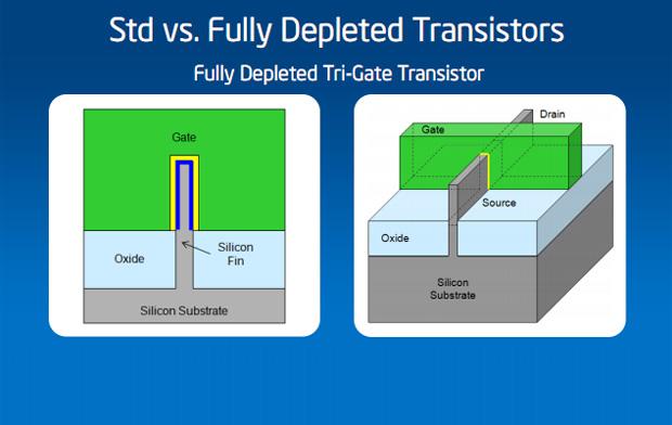 Comparativo dos transistores padrão com o novo 3D Tri-gate de 22 nm da Intel  (Foto: Divulgação)