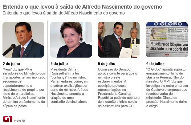 Entenda o que levou à saída de Alfredo Nascimento do governo (Foto: Arte G1)
