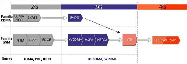 Evolução das redes digitais (Foto: Teleco)