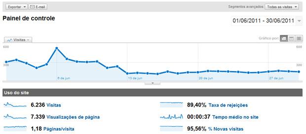Google Analytics (Foto: Reprodução/Teresa Furtado))