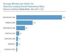 Audiência média das redes sociais (Foto: Reprodução)