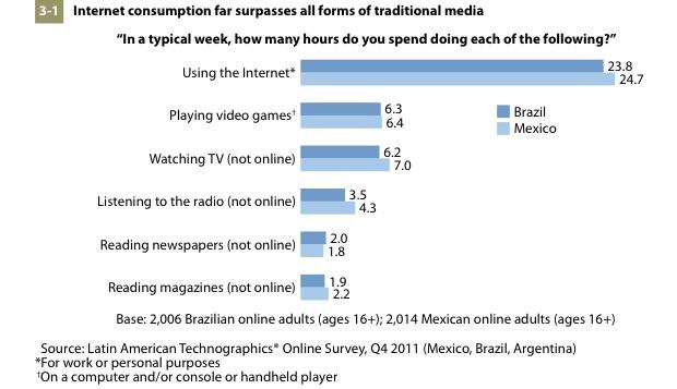 Pesquisa da Forrester revela que no Brasil, a audiência da web é 3 vezes maior que a TV (Foto: Reprodução/Forrester)