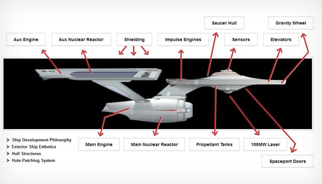 Este é um rascunho de como seria a Enterprise da vida real (Foto: Reprodução)