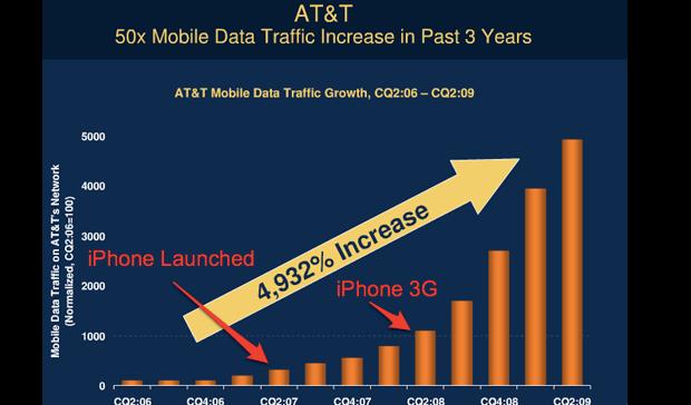 Aumento do tráfego de dados na rede da AT&T por causa do iPhone (Foto: Reprodução/FINGERTIPS))