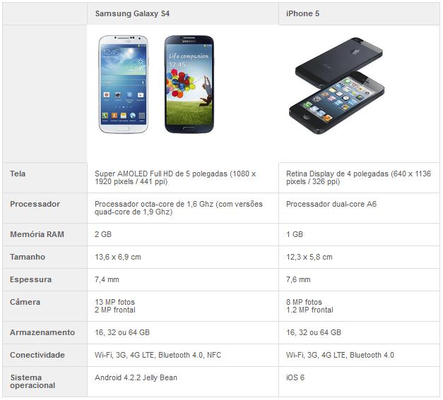 Comparativo entre Galaxy S4 e iPhone 5 (Foto: TechTudo)