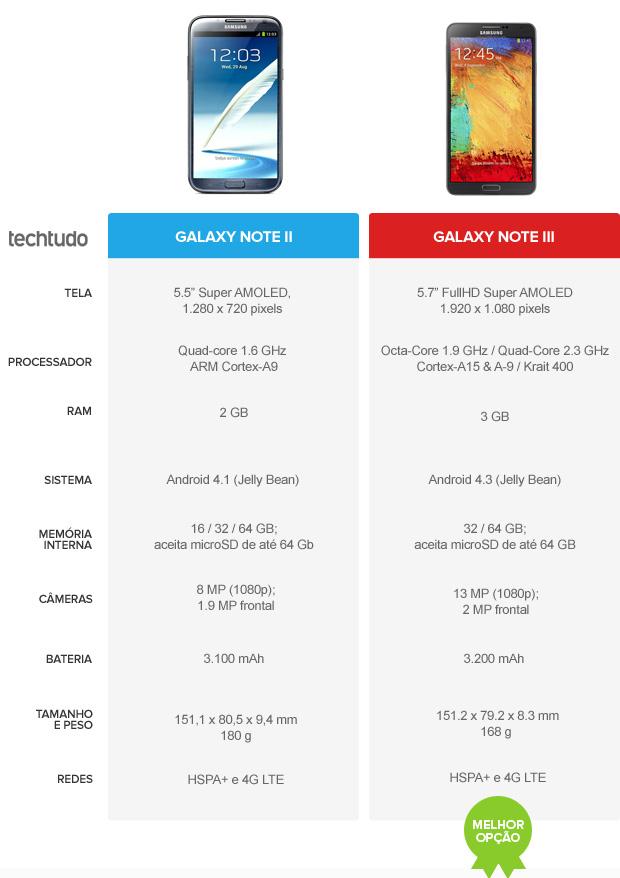 Galaxy Note 2 vs Galaxy Note 3: veja a evolução (Foto: Arte / TechTudo)