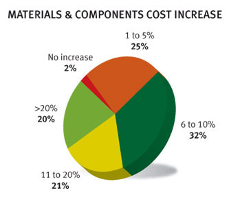 High Raw Material Costs – China Supplier Survey