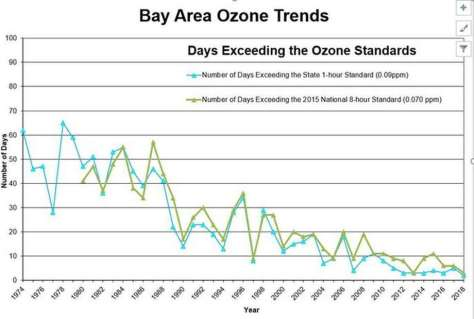 This chart shows the number of days the the Bay Area has exceeded the state and national standards for ozone since 1974. Photo: Courtesy Of The Bay Area Air Quality Management District