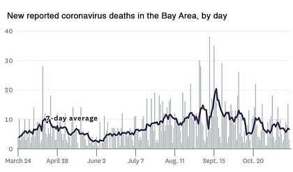 Новые зарегистрированные случаи смерти от коронавируса в районе залива, по дням.