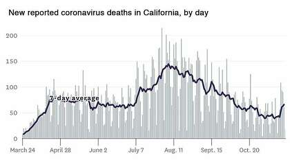 Новые зарегистрированные случаи смерти от коронавируса в Калифорнии по дням.