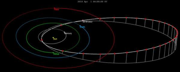 Asteroid the size of a football field whizzes alarmingly