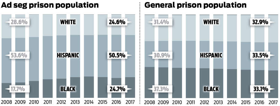 The percent of the Texas prison ad seg population that is African-American has increased over the past decade, even as the total number of prisoners in ad seg has decreased significantly. Photo: Charles Apple