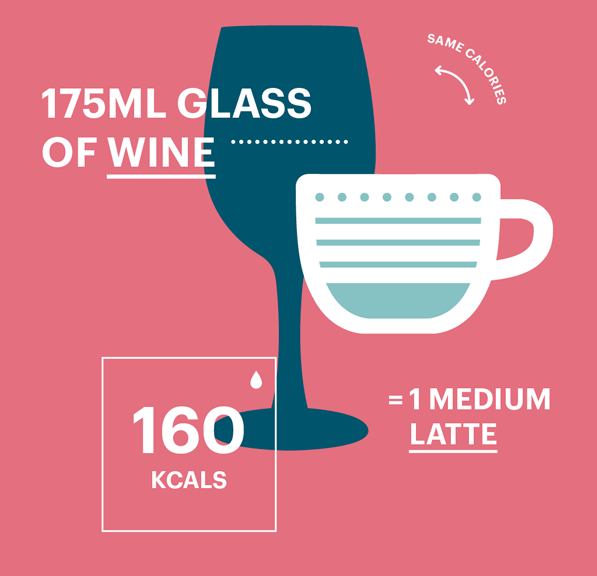 Πόσες θερμίδες περιέχει ένα ποτό;