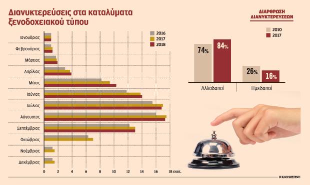 Συνεχής μείωση των Ελλήνων πελατών στα ξενοδοχεία της χώρας μας