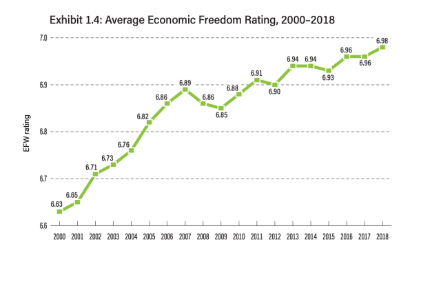 indice-libertad-economica-fraser-instituto-1.png