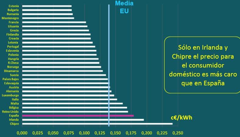 Resultado de imagen de el precio mas caro de la luz de europa