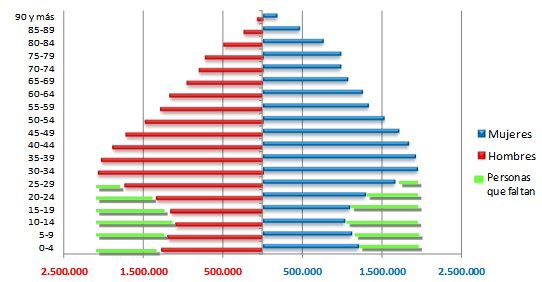 Pirámide poblacional Española - Datos INE - Gráfico Alejandro Macarrón Larumbe