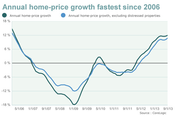 Annual home-price growth fastest since 2006 - MarketWatch