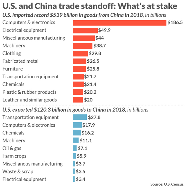 How to Manufacture Private Label Products in China- Stats For Manufacturing