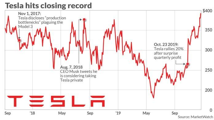 Tesla Stock Tops 400 Sets Fresh Record Marketwatch