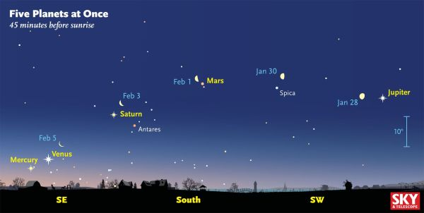 See Five Planets in the Sky Just Before Sunrise Without a
