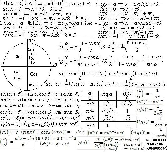 Основные формулы для ЕГЭ по математике