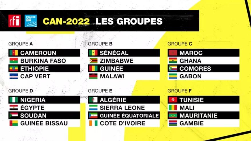 La composition des groupes de la Coupe d'Afrique des nations au Cameroun.