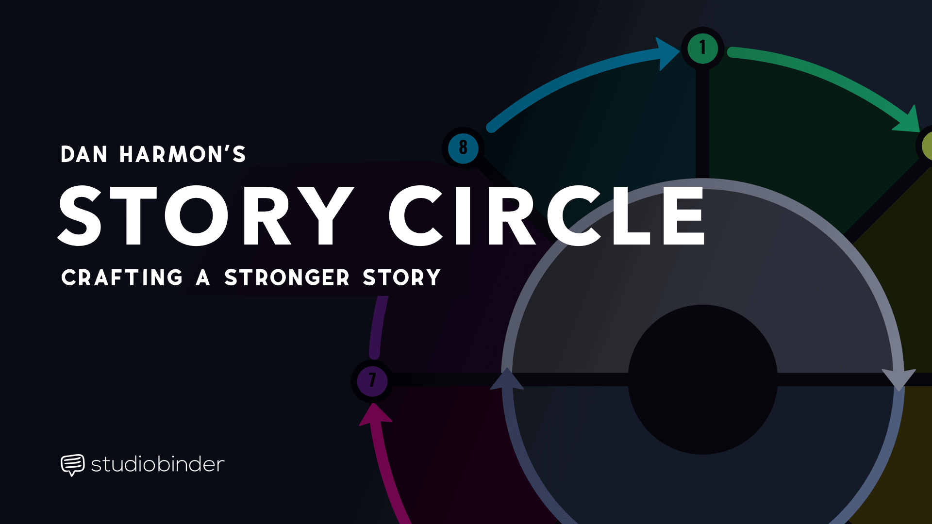 How Dan Harmon S Story Circle Can Make Your Story Better