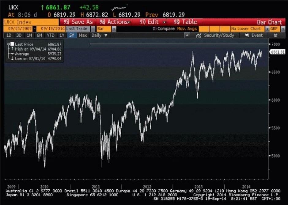 FTSE 100 Bull Run
