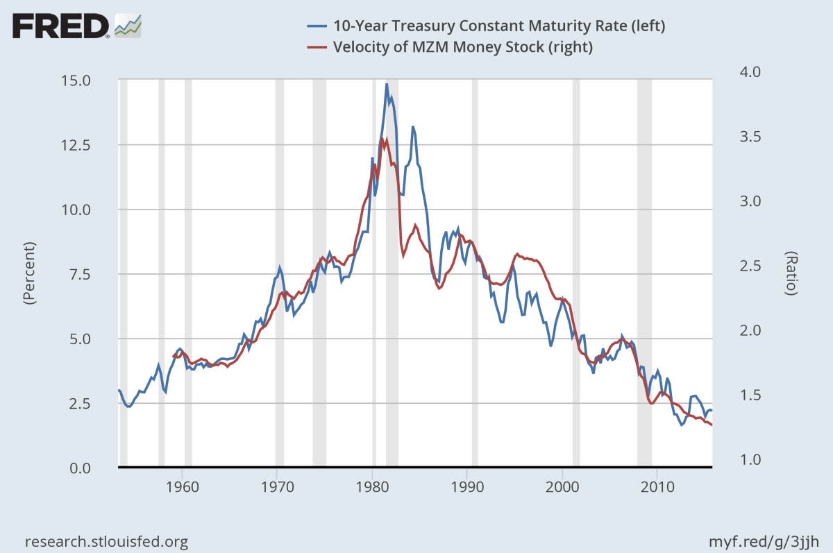 Image result for monetary mzm velocity interest rates chart