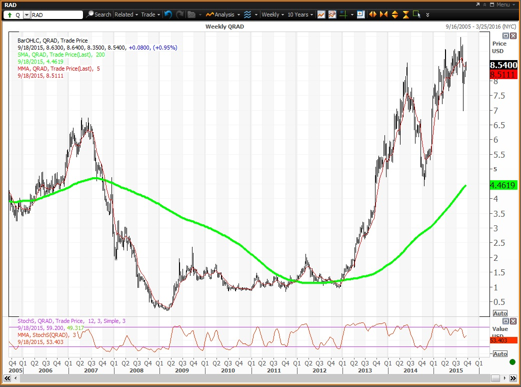 Can Rite Aid Stock Hit $10 by Year End? – Investors News Magazine