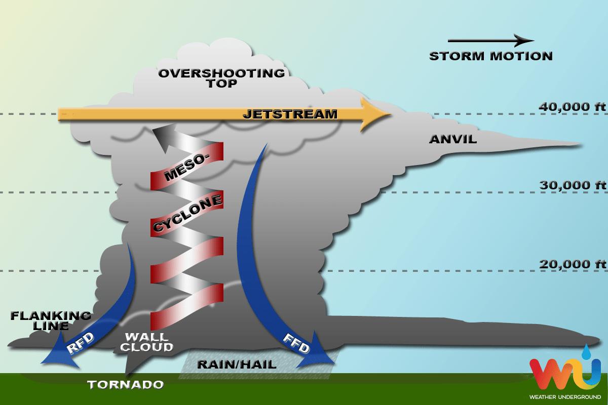 Tornado Simulation Of Ef 5 Simulated